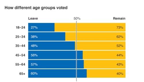brexit-age_Fotor